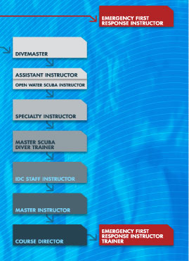 PADI Instructor Course flowchart